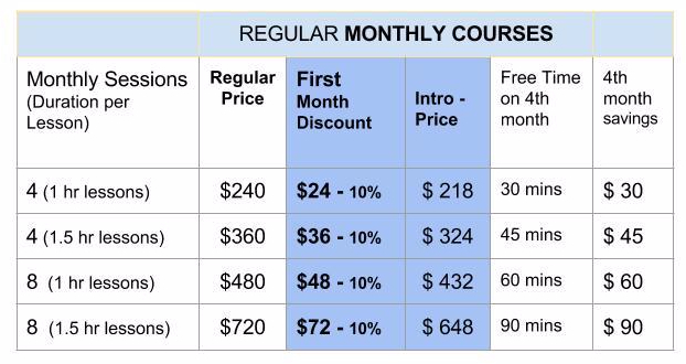 Regular monthly courses